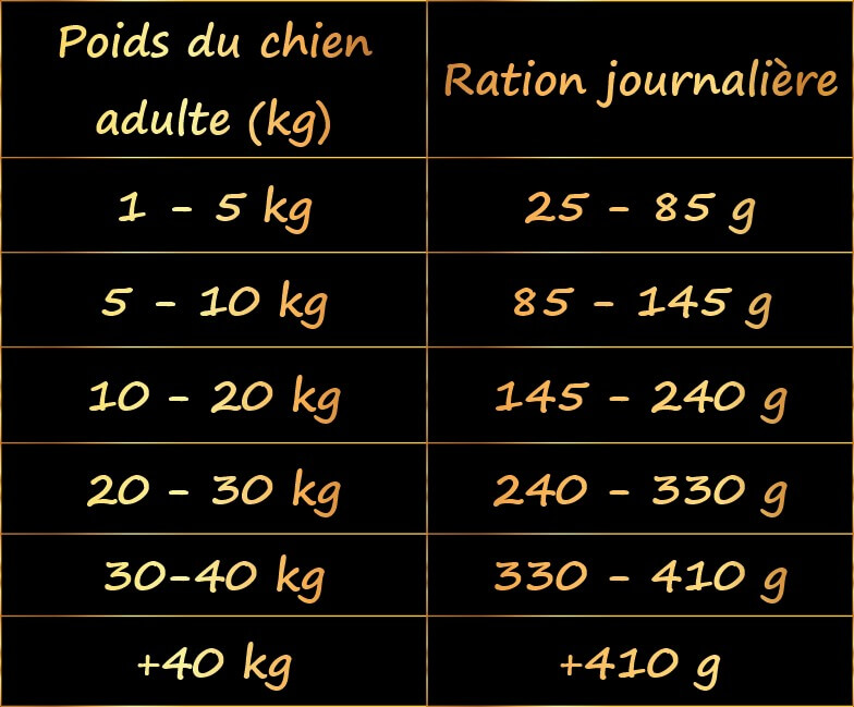 croquettes-sans-cereales-chien-adulte-grandes-races-venaison-saumon-ration