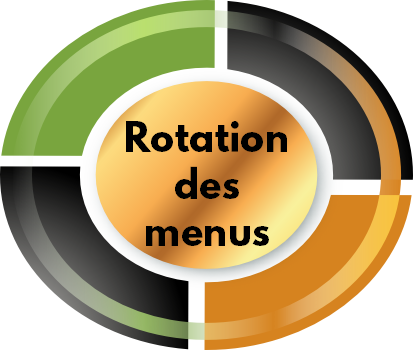 rotation-ingredients-pour-chien