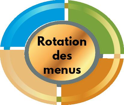 rotation-menus-pour-chien